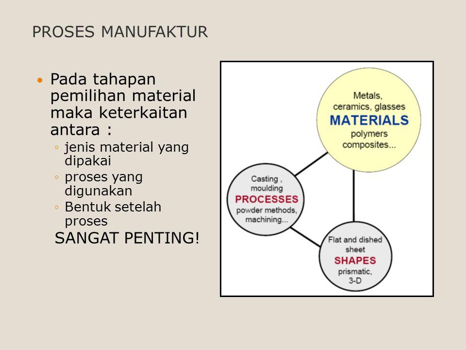 Pada tahapan pemilihan material maka keterkaitan antara : ◦j◦jenis material yang dipakai ◦p◦proses yang digunakan ◦B◦Bentuk setelah proses SANGAT PENT