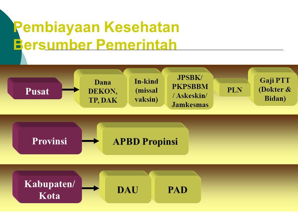 Mekanisme pembiayaan kesehatan  Pendapatan negara atau pajak  Kontribusi asuransi sosial  Premi asuransi swasta  Pembiayaan masyarakat, seperti da
