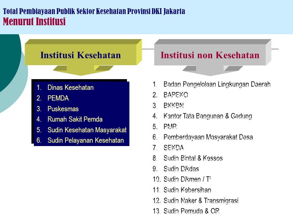 PAD JPSBK/ PKPSBBM / Askeskin/ Jamkesmas In-kind (missal vaksin) Pembiayaan Kesehatan Bersumber Pemerintah Pusat Provinsi Kabupaten/ Kota Dana DEKON,