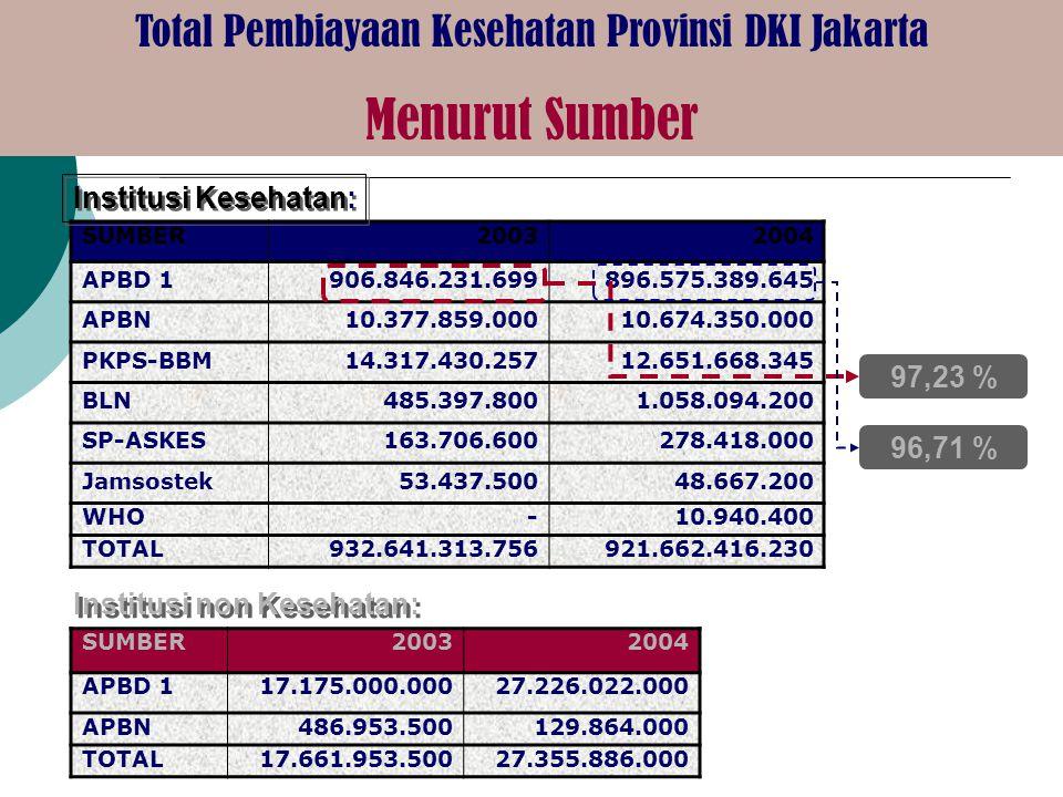 Institusi KesehatanInstitusi non Kesehatan Total Pembiayaan Publik Sektor Kesehatan Provinsi DKI Jakarta Menurut Institusi 1.Badan Pengelolaan Lingkun
