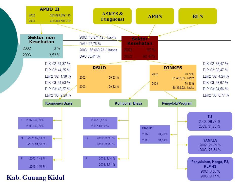 Total Pembiayaan Kesehatan Provinsi DKI Jakarta Menurut Sumber SUMBER20032004 APBD 117.175.000.00027.226.022.000 APBN486.953.500129.864.000 TOTAL17.66