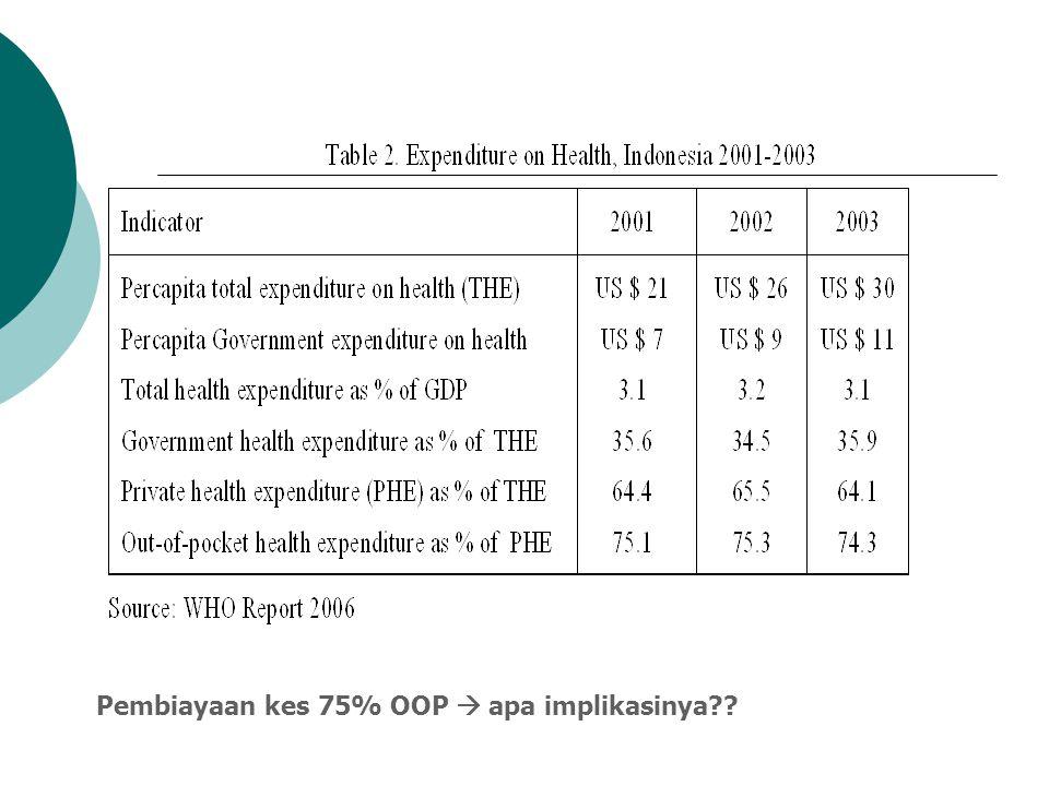 Isyu-isyu (1): Kecukupan (Adekuasi)  Berapa idealnya? Meski tidak ada ukuran mutlak, tetapi diperkirakan oleh WHO/ WB/ Macroeconomics sekitar $ 34 at