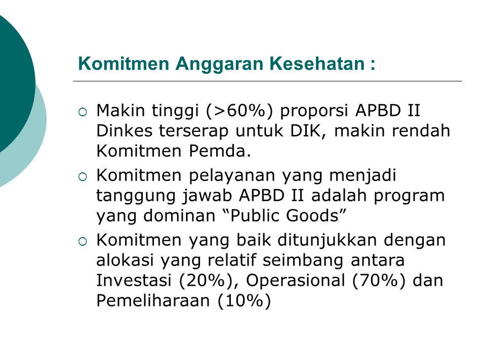  Prosentase anggaran kesehatan APBD II terhadap total APBD II  15% ???  Tingginya komitmen daerah dilihat dari tingginya proporsi anggaran kesehata