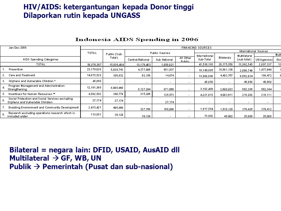  CONTOH: Pembiayaan Program AIDS Pembiayaan Program TB