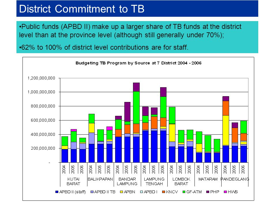 District Commitment to TB (TB funds: a small percentage of APBDII devoted to health)