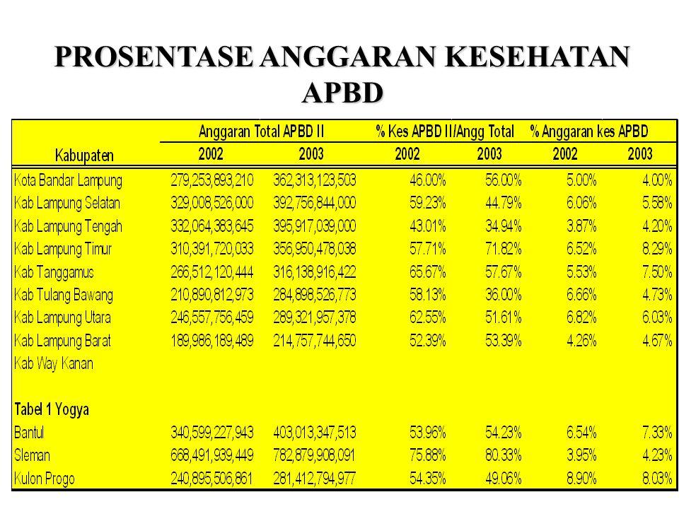 Pertanyaan  Pilihlah salah satu kabupaten di Lampung dan di Yogyakarta sebagai kasus. Buatlah analisis perbandingan antar keduanya. Sangat dianjurkan