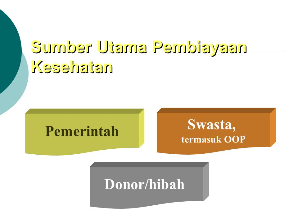 Fungsi pembiayaan kesehatan  Revenue collection (taxes, public charges, sales of natural resources, grants, loans, private insurance, etc)  Pooling  Resources allocation/purchasing (government agency, social insurance/sickness fund, private insurance, employers, individual/hh)  Service provision (public providers, private providers)  Sources: WHO, 2002