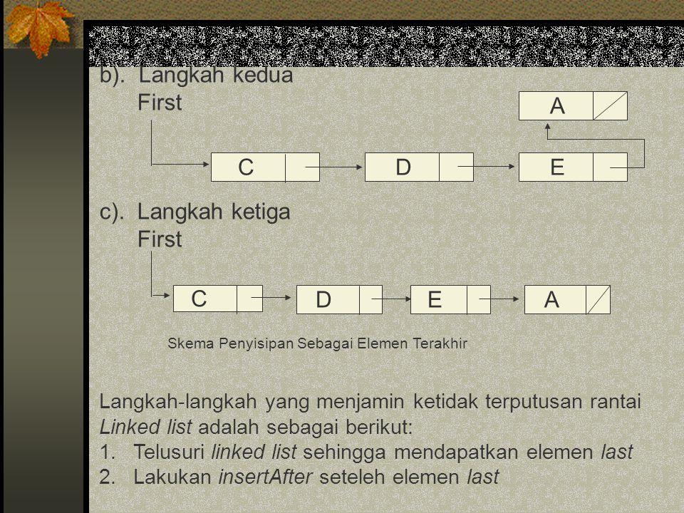 b). Langkah kedua First c). Langkah ketiga First Skema Penyisipan Sebagai Elemen Terakhir Langkah-langkah yang menjamin ketidak terputusan rantai Link