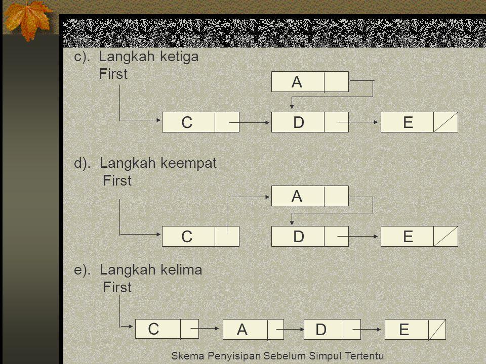 CDE A c). Langkah ketiga First d). Langkah keempat First e). Langkah kelima First Skema Penyisipan Sebelum Simpul Tertentu CDE A C ADE