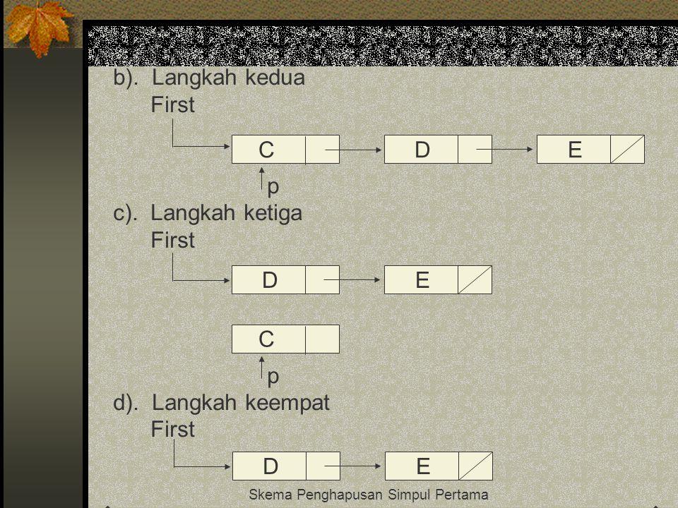 b). Langkah kedua First p c). Langkah ketiga First p d). Langkah keempat First Skema Penghapusan Simpul Pertama CDE DE C DE