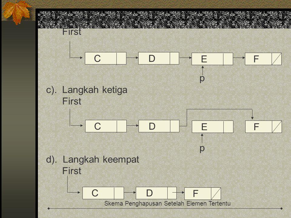 b). Langkah kedua First p c). Langkah ketiga First p d). Langkah keempat First Skema Penghapusan Setelah Elemen Tertentu CD EF CD EF CD F