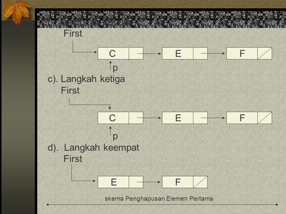 CEF b). Langkah kedua First p c). Langkah ketiga First p d). Langkah keempat First skema Penghapusan Elemen Pertama CEF EF