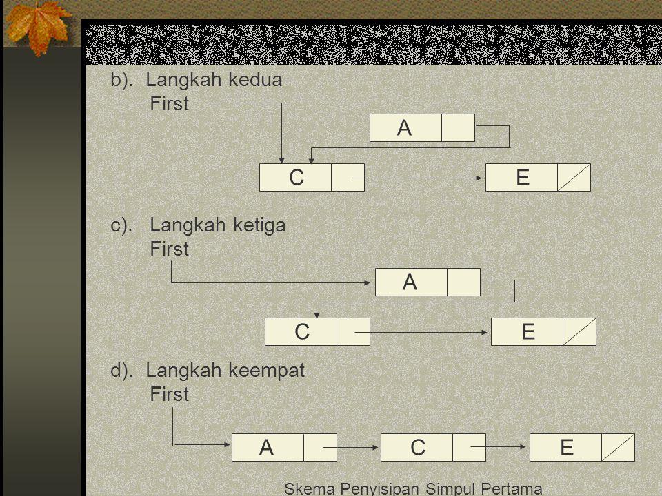 b). Langkah kedua First c). Langkah ketiga First d). Langkah keempat First Skema Penyisipan Simpul Pertama C A E C A E ACE