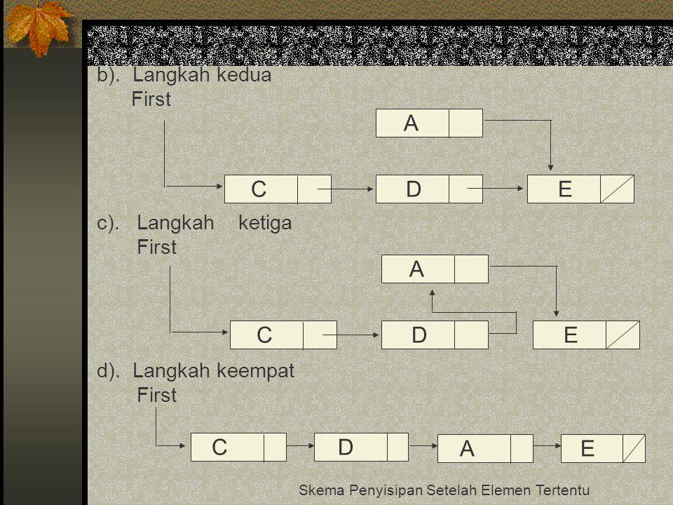 b). Langkah kedua First c). Langkah ketiga First d). Langkah keempat First Skema Penyisipan Setelah Elemen Tertentu CDE A CDE A CD AE