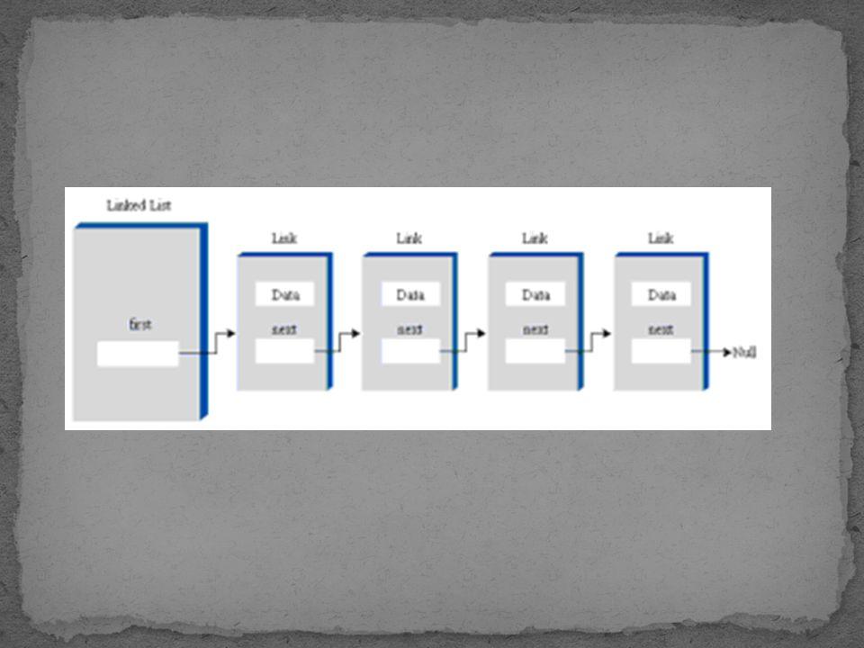 Jika sebuah linked list SELALU menambahkan node baru di ujung Tail dan SELALU menghapus node lama dari ujung Head  QUEUE.