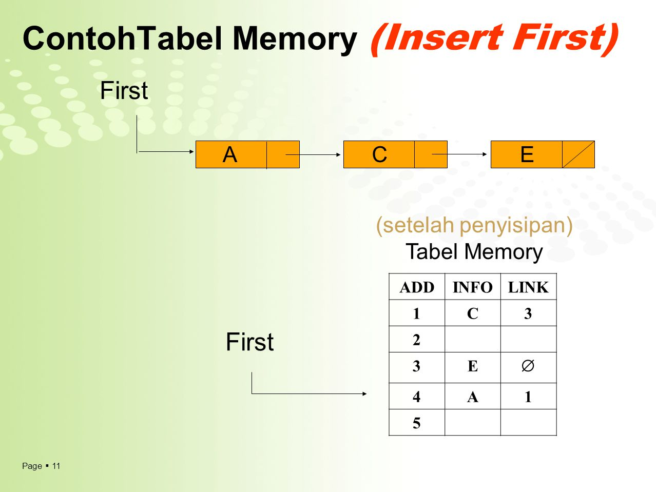 Page  11 ContohTabel Memory (Insert First) ADDINFOLINK 1C3 2 3E  4A1 5 (setelah penyisipan) Tabel Memory ACE First