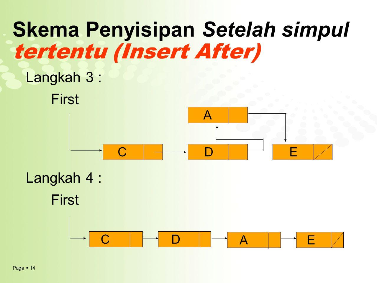 Page  14 Skema Penyisipan Setelah simpul tertentu (Insert After) First Langkah 3 : Langkah 4 : CDE A CD AE