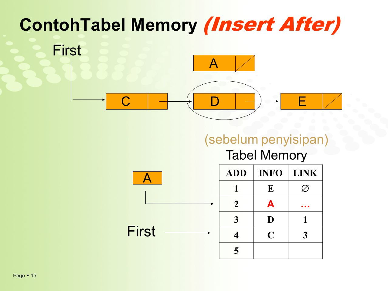 Page  15 ContohTabel Memory (Insert After) ADDINFOLINK 1E  2 A… 3D1 4C3 5 (sebelum penyisipan) Tabel Memory First A CDE A