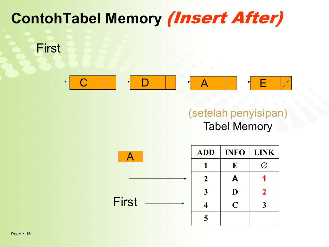 Page  16 ContohTabel Memory (Insert After) (setelah penyisipan) Tabel Memory ADDINFOLINK 1E  2 A1 3D2 4C3 5 First A CD AE