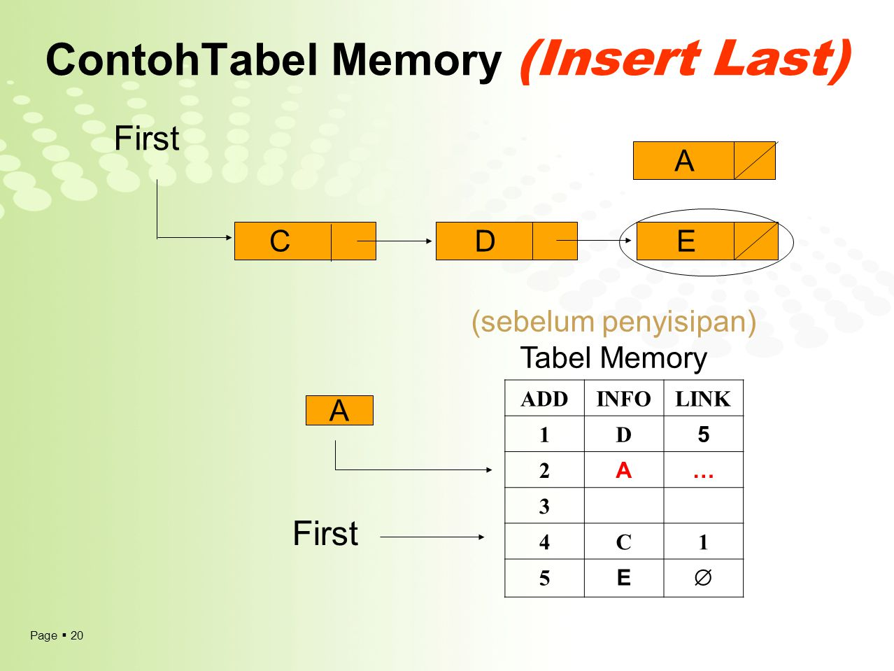 Page  20 ContohTabel Memory (Insert Last) ADDINFOLINK 1D 5 2 A… 3 4C1 5 E  (sebelum penyisipan) Tabel Memory First A A CDE