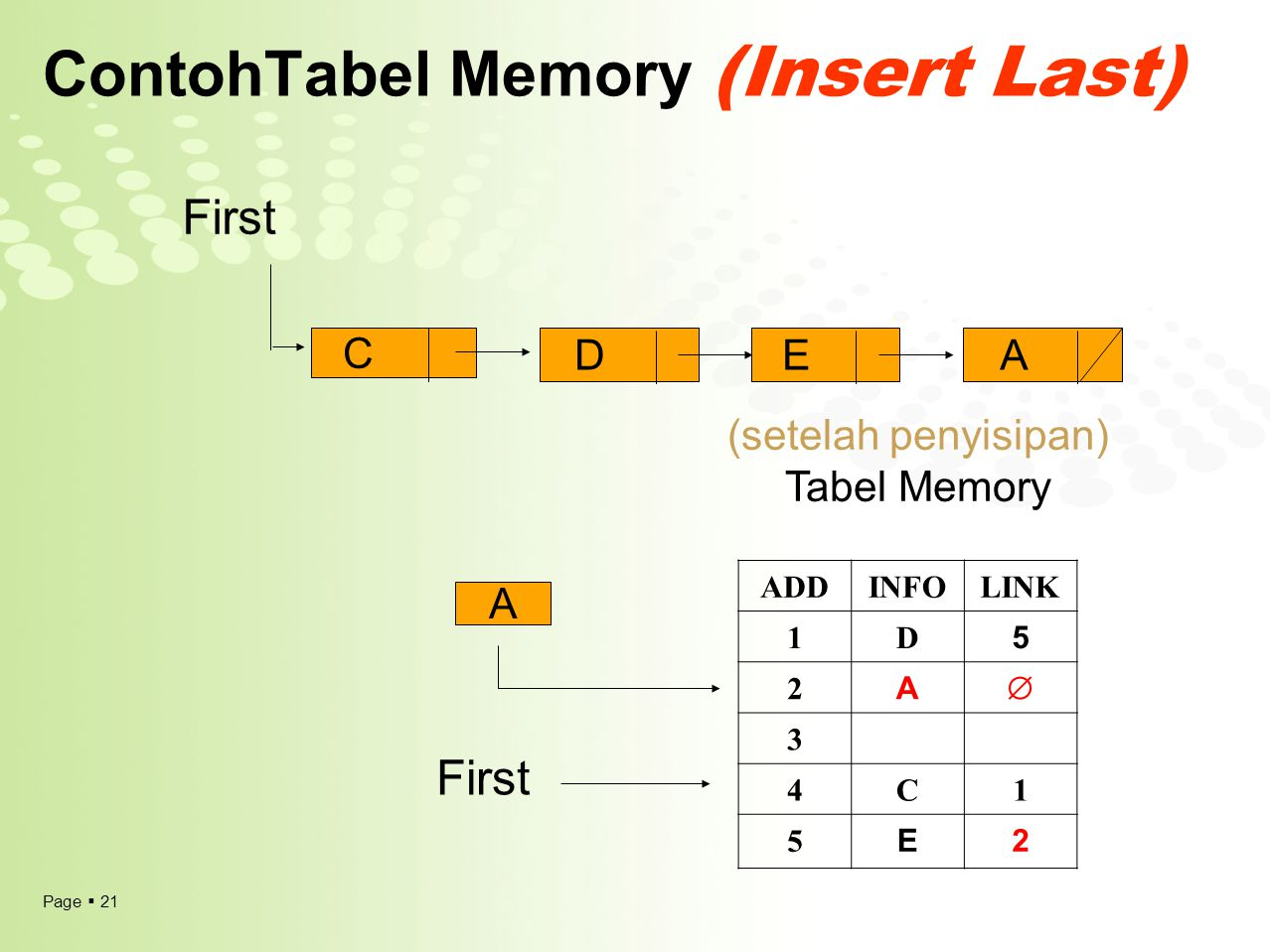 Page  21 ContohTabel Memory (Insert Last) (setelah penyisipan) Tabel Memory A First C DE ADDINFOLINK 1D 5 2 A  3 4C1 5 E2 First A