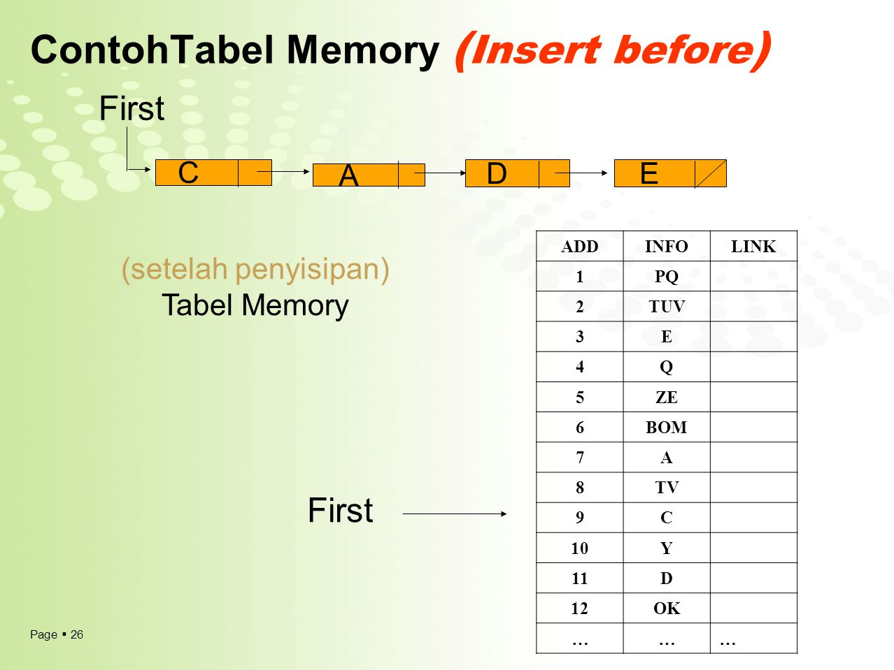 Page  26 ContohTabel Memory ( Insert before ) (setelah penyisipan) Tabel Memory First A C DE ADDINFOLINK 1PQ 2TUV 3E 4Q 5ZE 6BOM 7A 8TV 9C 10Y 11D 12