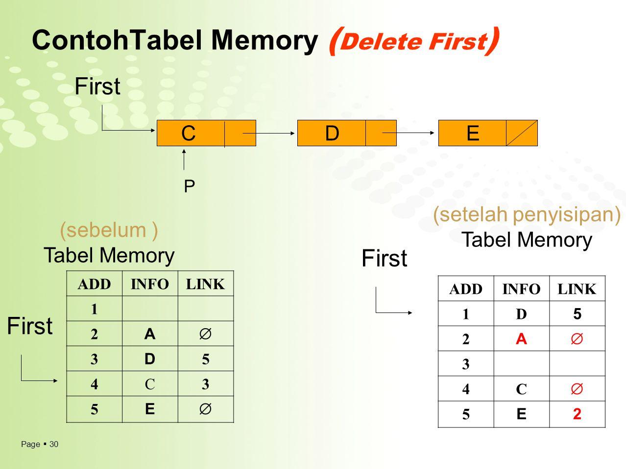 Page  30 ContohTabel Memory ( Delete First ) ADDINFOLINK 1 2 A  3 D 5 4C3 5 E  (sebelum ) Tabel Memory First CDE P (setelah penyisipan) Tabel Memor