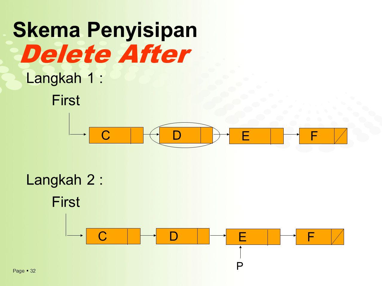 Page  32 Skema Penyisipan Delete After First Langkah 1 : Langkah 2 : CD EF CD EF P