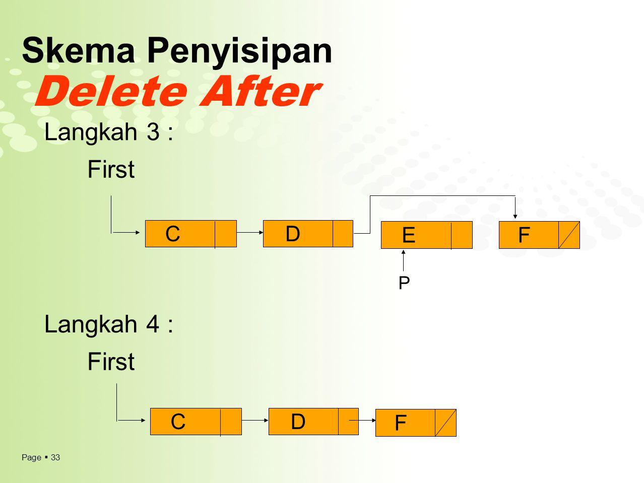 Page  33 Skema Penyisipan Delete After First Langkah 3 : Langkah 4 : CD EF CD F P