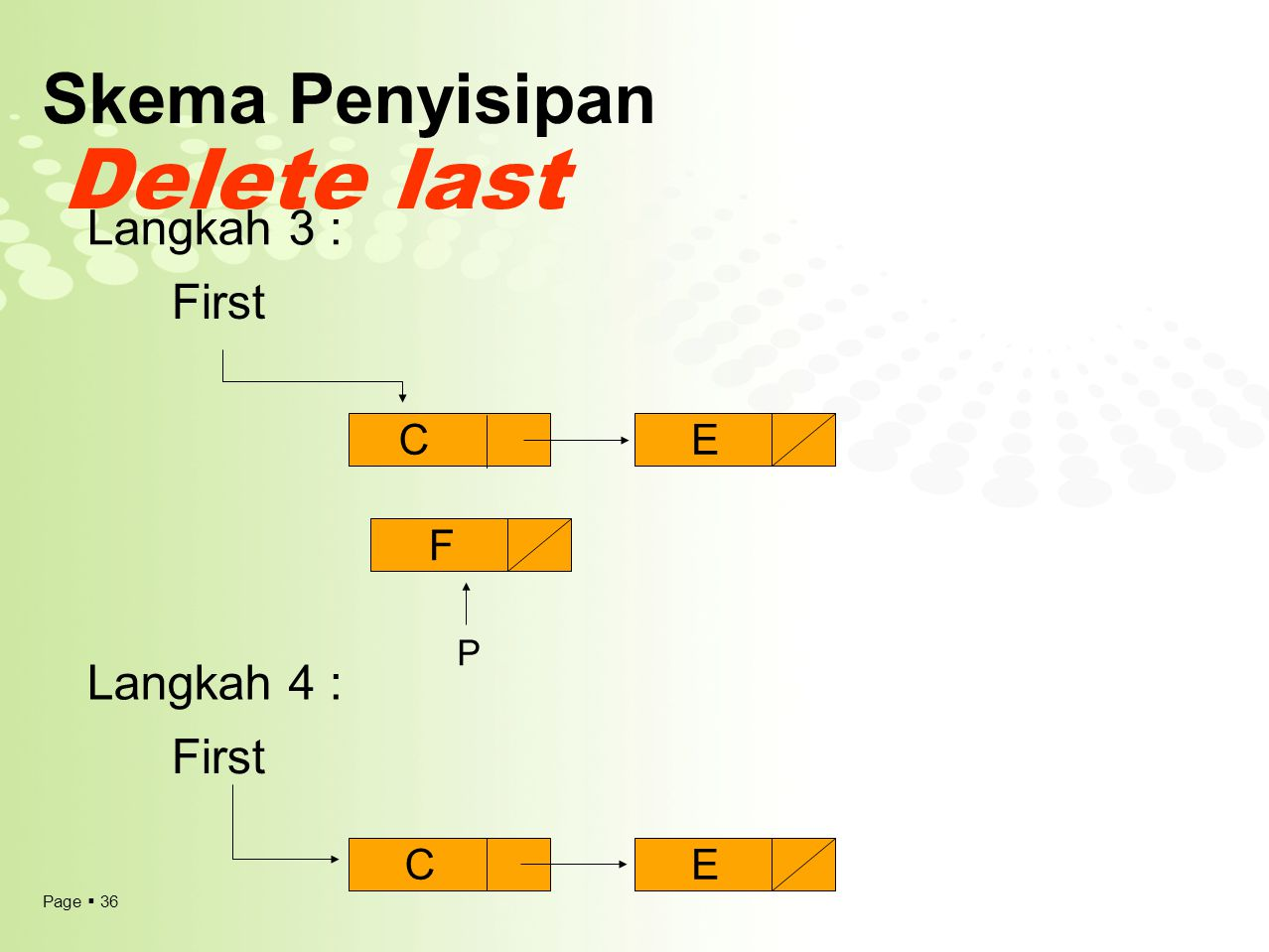 Page  36 Skema Penyisipan Delete last First Langkah 3 : Langkah 4 : CE F CE P