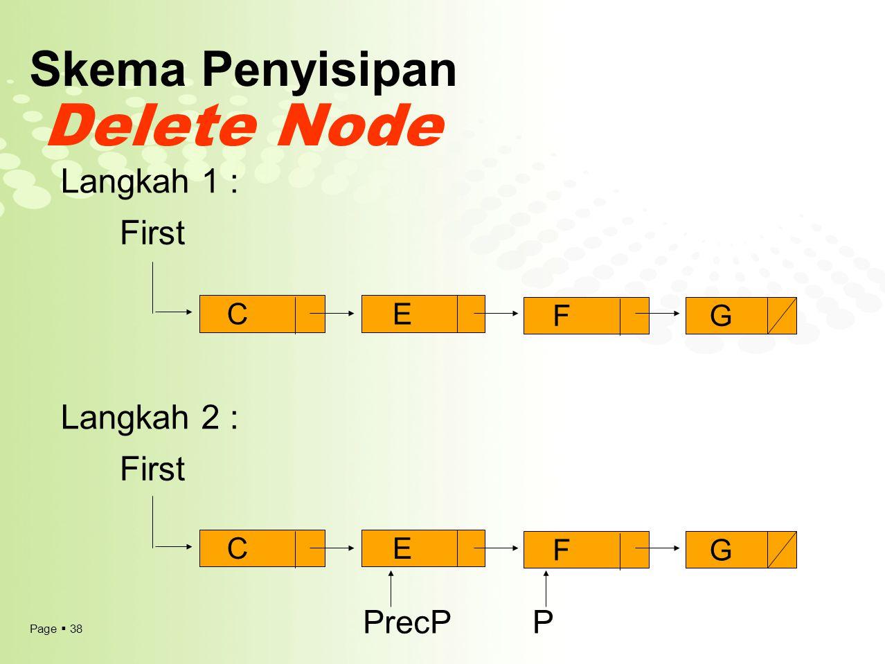 Page  38 Skema Penyisipan Delete Node First Langkah 1 : Langkah 2 : CE FG CE FG PrecPP