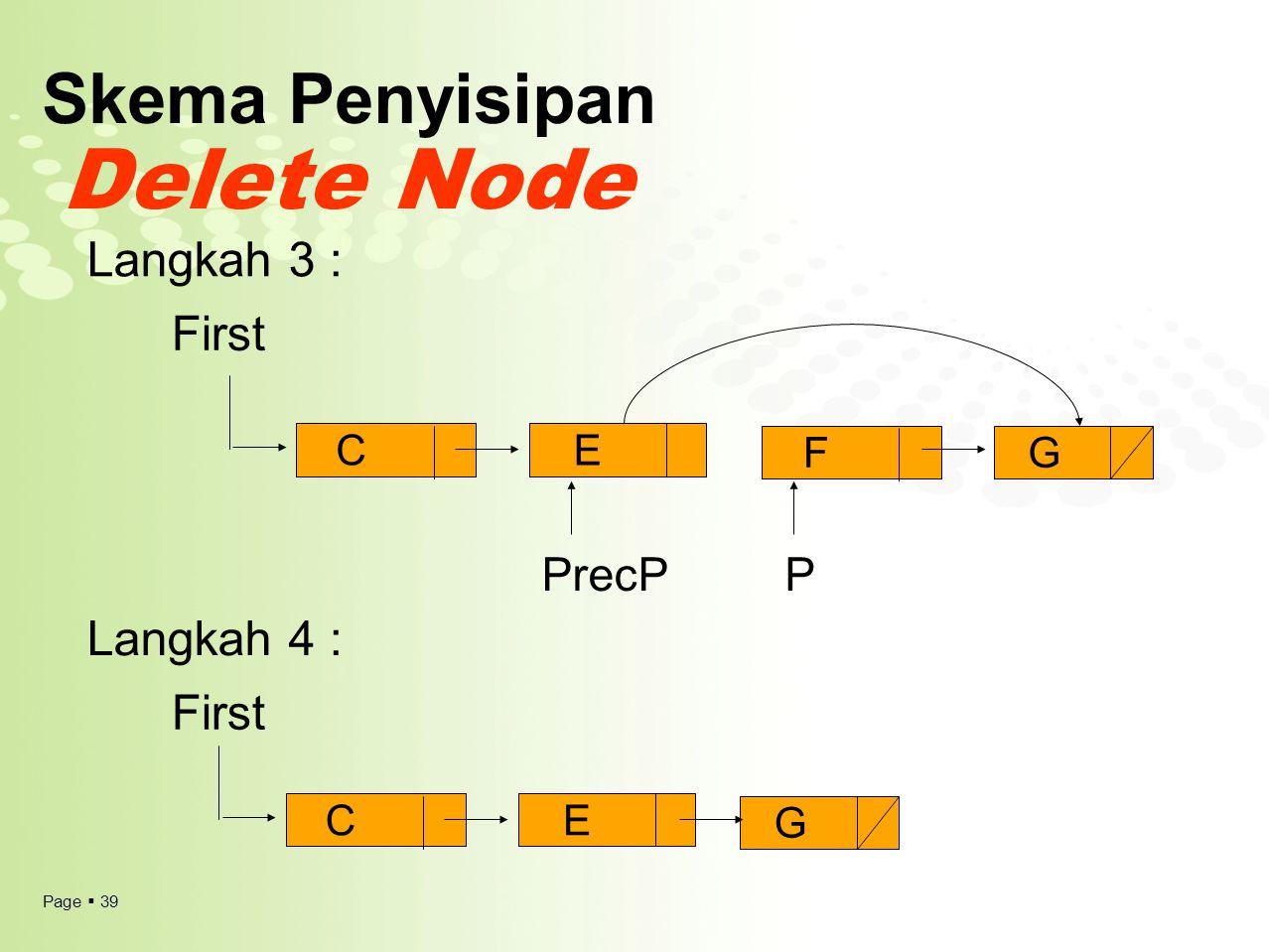 Page  39 Skema Penyisipan Delete Node First Langkah 3 : Langkah 4 : CE FG CE G PrecPP