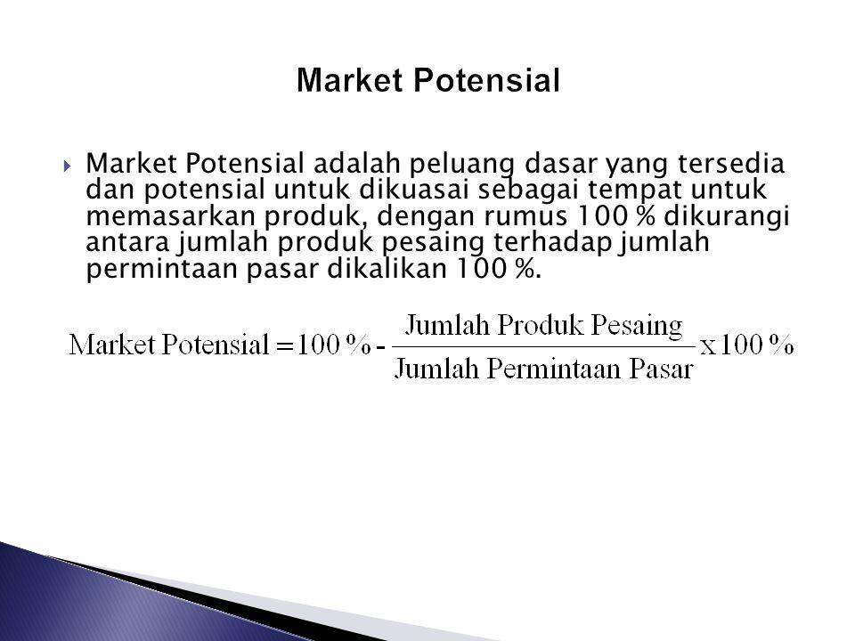  Market Potensial adalah peluang dasar yang tersedia dan potensial untuk dikuasai sebagai tempat untuk memasarkan produk, dengan rumus 100 % dikurangi antara jumlah produk pesaing terhadap jumlah permintaan pasar dikalikan 100 %.