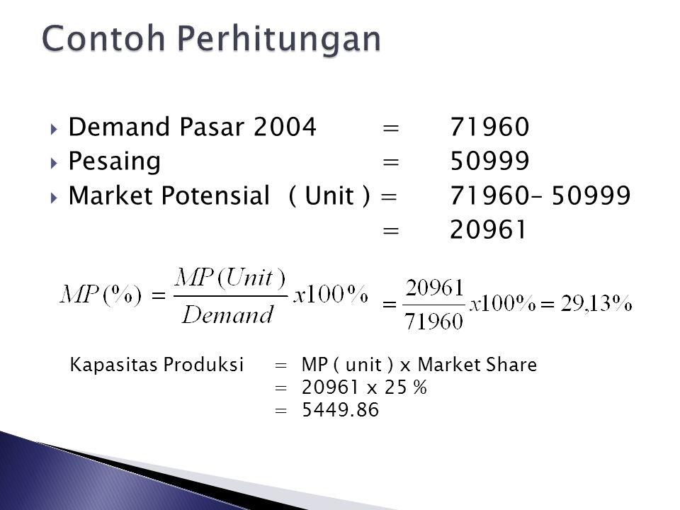  Kenaikan pertahun 11,5 %, maka :  Demand=71960 + ( 71960 x 11,5% ) =80235  Pesaing=50999 + (50999 x 11,5% ) =56864  Market Potensial ( Unit ) = 80235 – 56864 = 23372