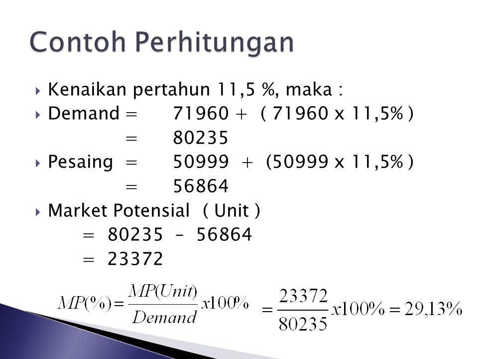  Kapasitas Produksi Terpasang (KPT)  KPT = Kapasitas produksi maksimal Waktu kerja