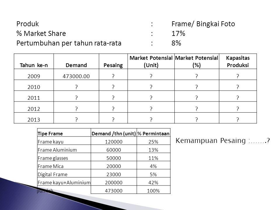 Produk:Frame/ Bingkai Foto % Market Share:17% Pertumbuhan per tahun rata-rata:8% Tahun ke-nDemandPesaing Market Potensial (Unit) Market Potensial (%) Kapasitas Produksi 2009473000.00???.