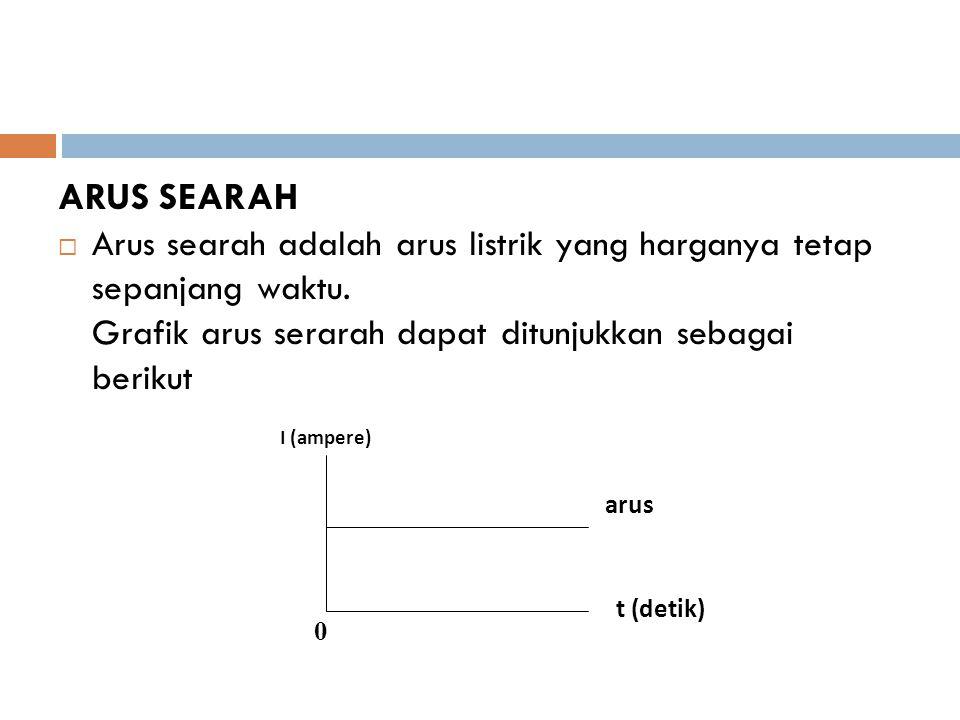 ARUS SEARAH  Arus searah adalah arus listrik yang harganya tetap sepanjang waktu.