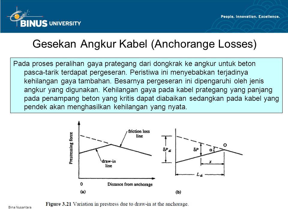 Bina Nusantara Pada proses peralihan gaya prategang dari dongkrak ke angkur untuk beton pasca-tarik terdapat pergeseran. Peristiwa ini menyebabkan ter