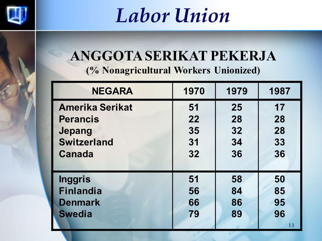 13 Labor Union ANGGOTA SERIKAT PEKERJA (% Nonagricultural Workers Unionized) NEGARA197019791987 Amerika Serikat Perancis Jepang Switzerland Canada 51