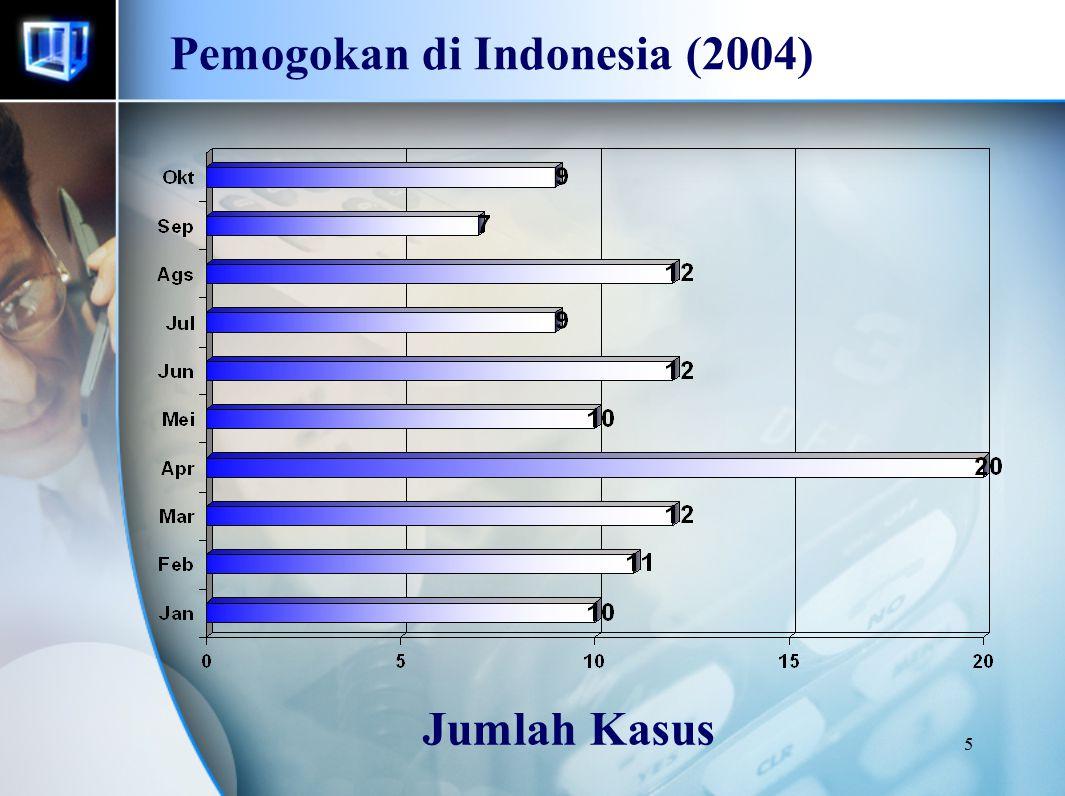 6 Pemogokan di Indonesia (2004) Tenaga Kerja yang Terlibat