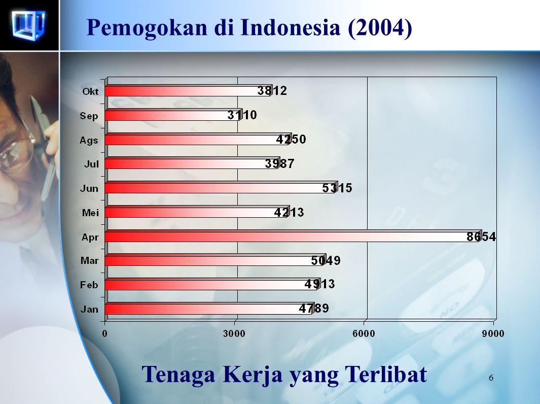 7 Pemogokan di Indonesia (2004) Jam Kerja yang Hilang