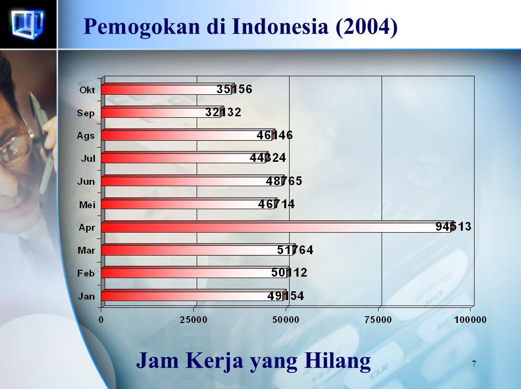 8 Pemogokan di Indonesia (2011)