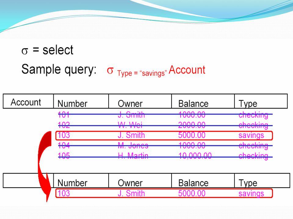 Contoh Query Cari semua loan yang nilainya lebih dari $1200 σ amount > 1200 (loan) Cari nomor loan untuk semua loan yang nilainya lebih dari $1200 Π loan-number (σ amount > 1200 (loan))