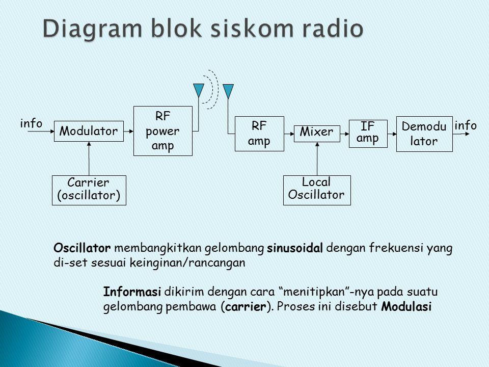 Modulator RF power amp Carrier (oscillator) info Oscillator membangkitkan gelombang sinusoidal dengan frekuensi yang di-set sesuai keinginan/rancangan