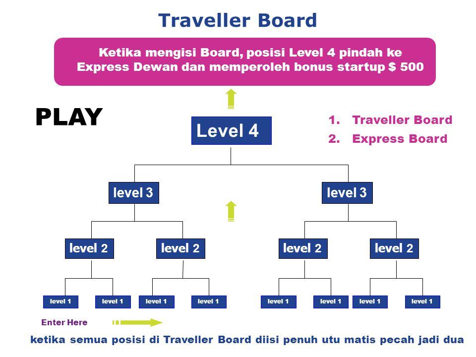 Traveller Board Ketika mengisi Board, posisi Level 4 pindah ke Express Dewan dan memperoleh bonus startup $ 500 Level 4 level 2 level 3 level 1 level 2 level 3 level 1 ketika semua posisi di Traveller Board diisi penuh utu matis pecah jadi dua Enter Here 1.Traveller Board 2.Express Board PLAY