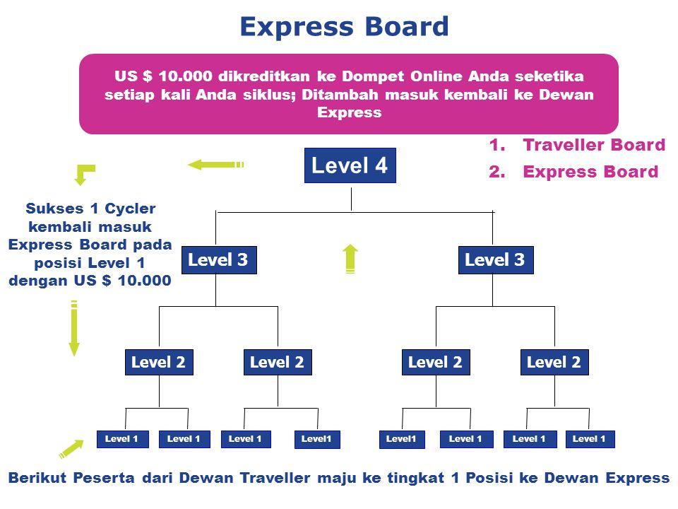 Express Board Berikut Peserta dari Dewan Traveller maju ke tingkat 1 Posisi ke Dewan Express US $ 10.000 dikreditkan ke Dompet Online Anda seketika setiap kali Anda siklus; Ditambah masuk kembali ke Dewan Express Level 2 Level 3 Level 4 Level 1 Level 2 Level 3 Level 1 Sukses 1 Cycler kembali masuk Express Board pada posisi Level 1 dengan US $ 10.000 Level 1 1.Traveller Board 2.Express Board