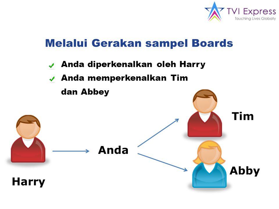 Melalui Gerakan sampel Boards Anda diperkenalkan oleh Harry Anda memperkenalkan Tim dan Abbey Anda Harry Tim Abby