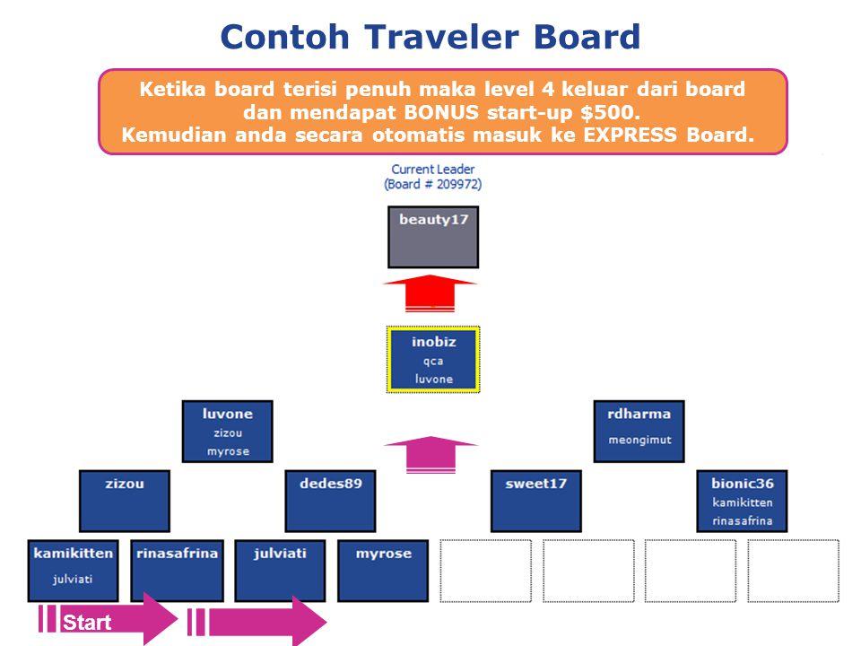 Contoh Traveler Board Ketika board terisi penuh maka level 4 keluar dari board dan mendapat BONUS start-up $500.