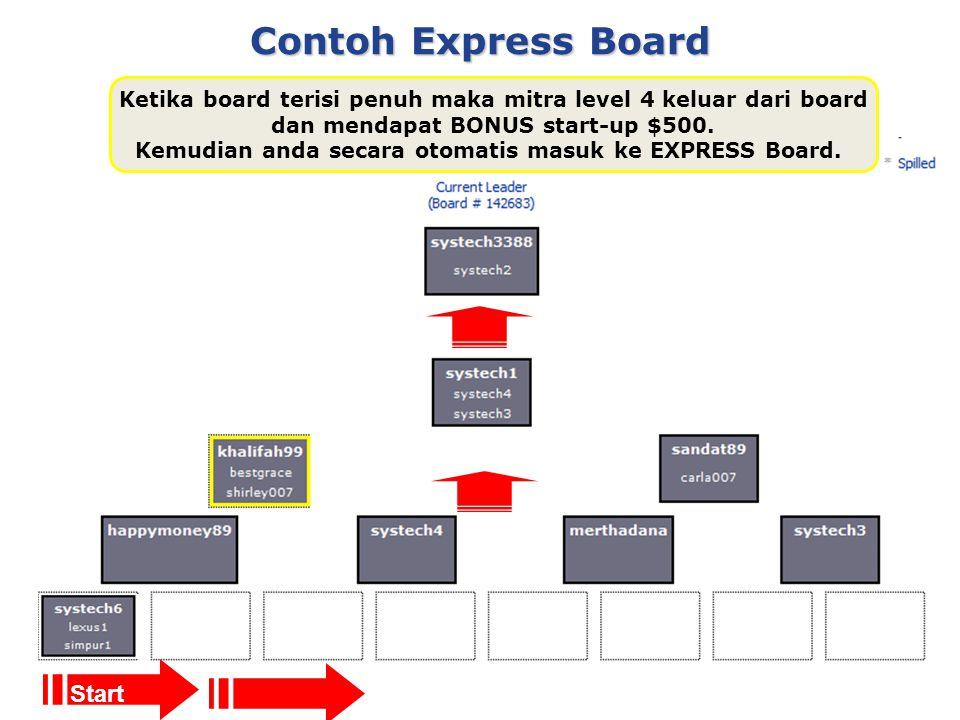 Contoh Express Board Ketika board terisi penuh maka mitra level 4 keluar dari board dan mendapat BONUS start-up $500.