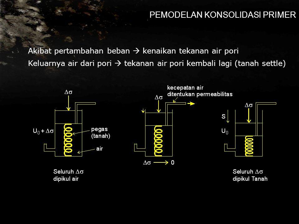 PEMODELAN KONSOLIDASI PRIMER Akibat pertambahan beban  kenaikan tekanan air pori Keluarnya air dari pori  tekanan air pori kembali lagi (tanah settle)